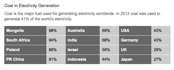 Coal in Electricity Generation (2012)